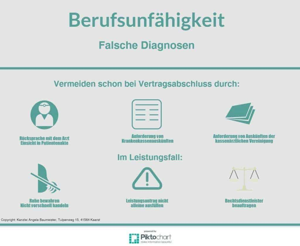 BUfalsche Diagnosen