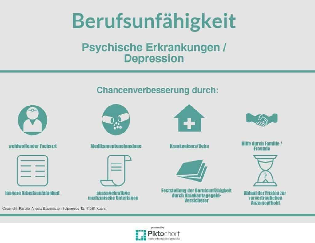 Infografik Depression